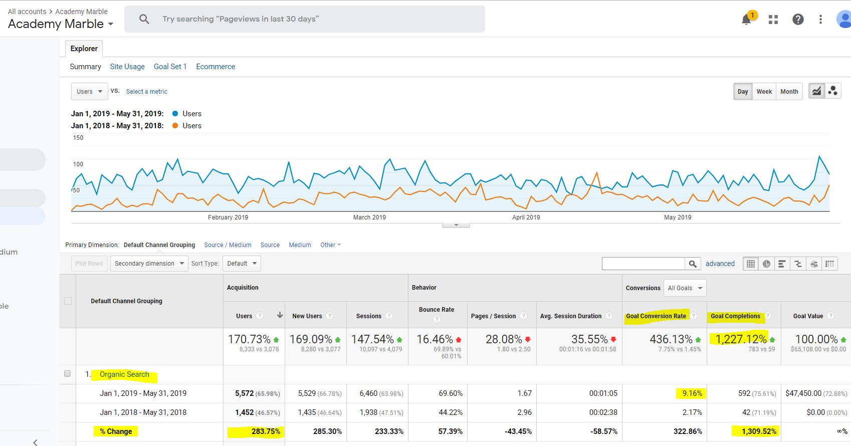 Organic Search Traffic Increase YOY