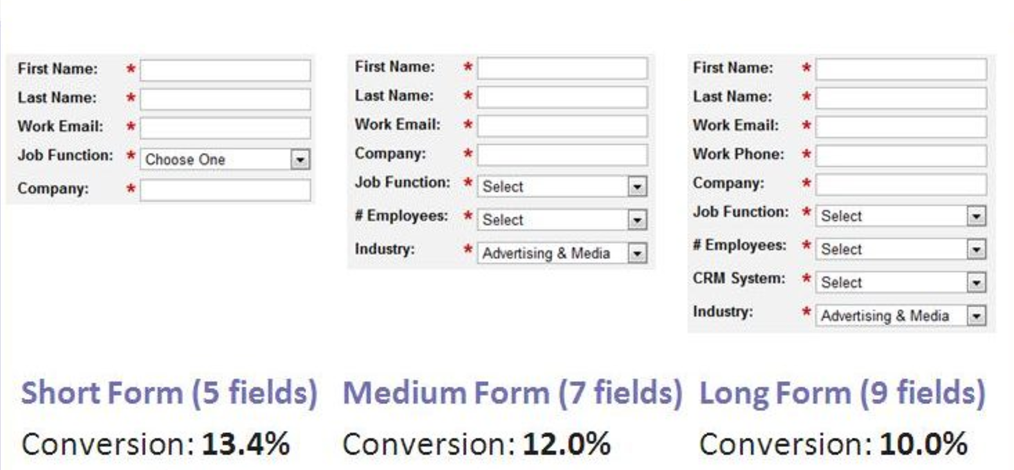 B2B conversion optimization tactic - forms