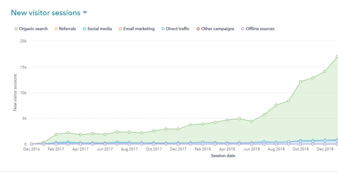 Traffic Growth through Inbound Marketing