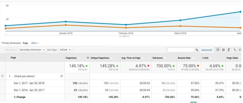 Unger content marketing case study